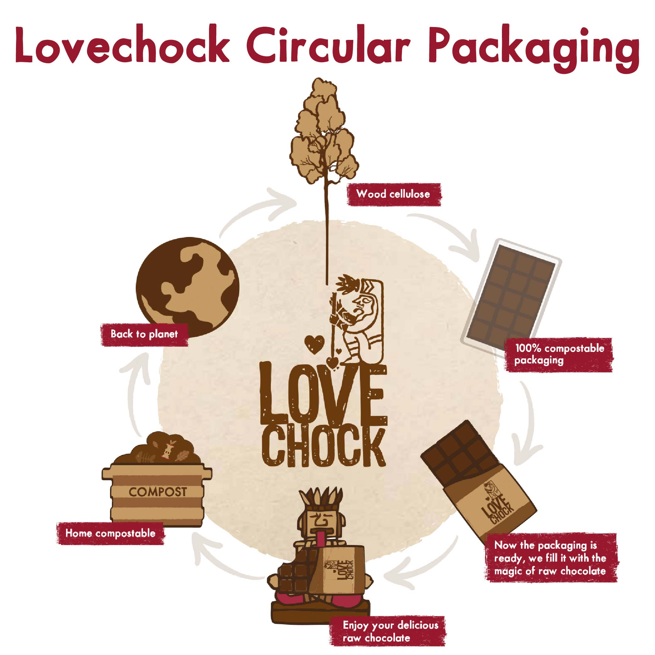 Lovechock Circular Packaging according to our Plastic Free Mission